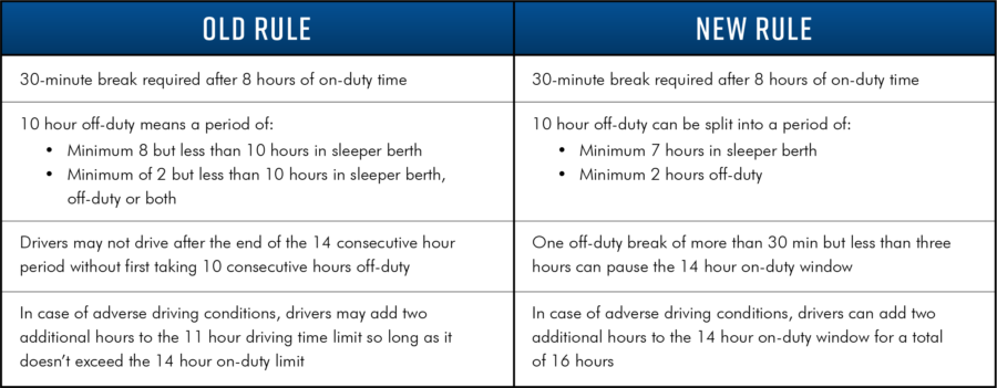 Old Hours of Service Rules versus new rules
