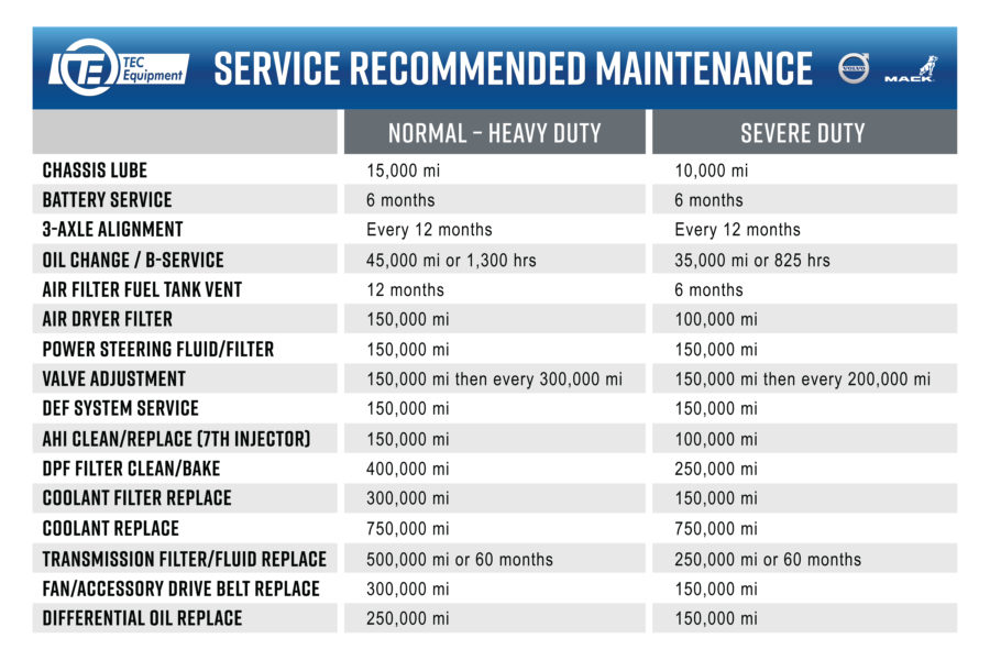 Semi Truck Service Maintenance Intervals